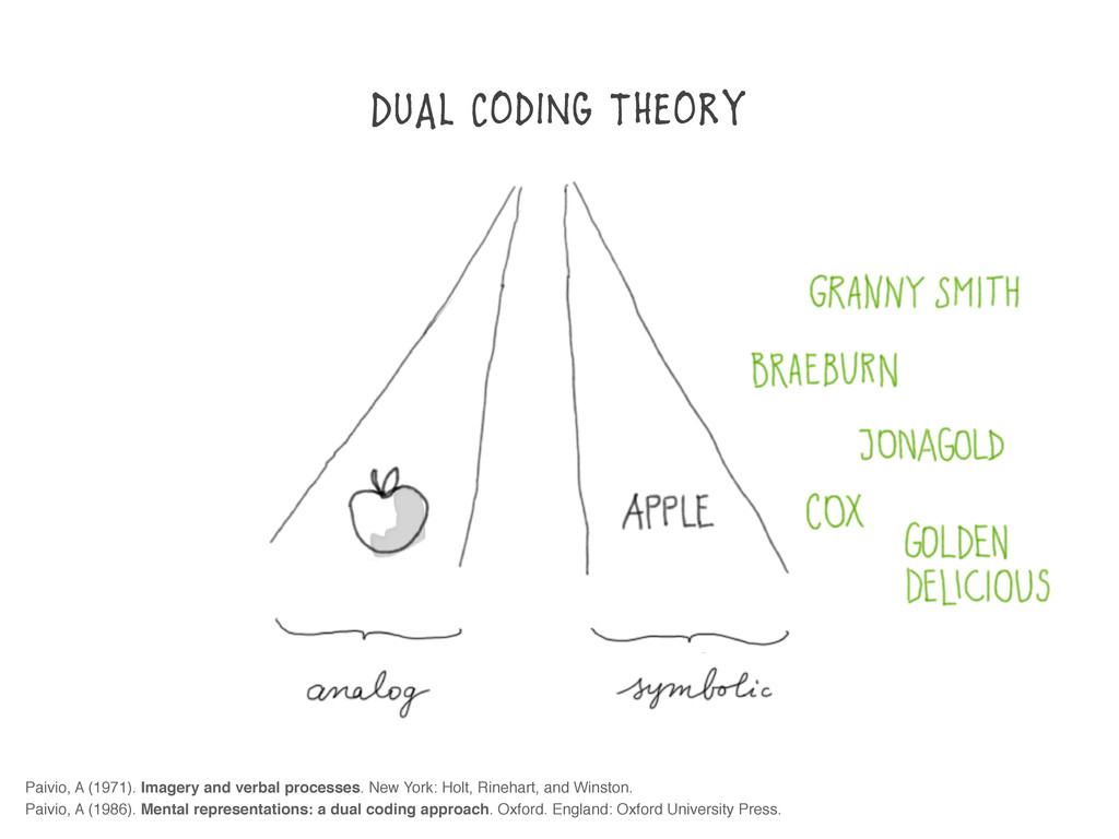 DUAl CodiNg TheoRy Paivio, A (1971). Imagery an...