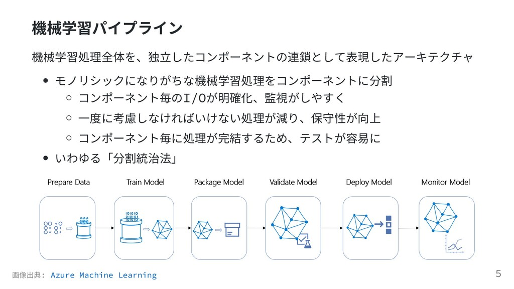 機械学習パイプライン 機械学習処理全体を、独⽴したコンポーネントの連鎖として表現したアーキテク...
