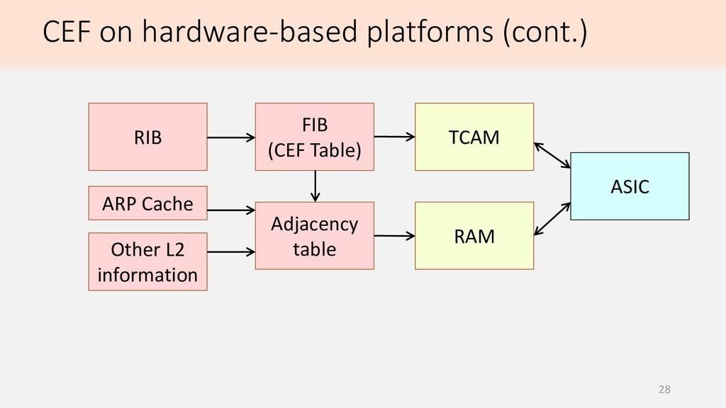 28 CEF on hardware-based platforms (cont.) RIB ...