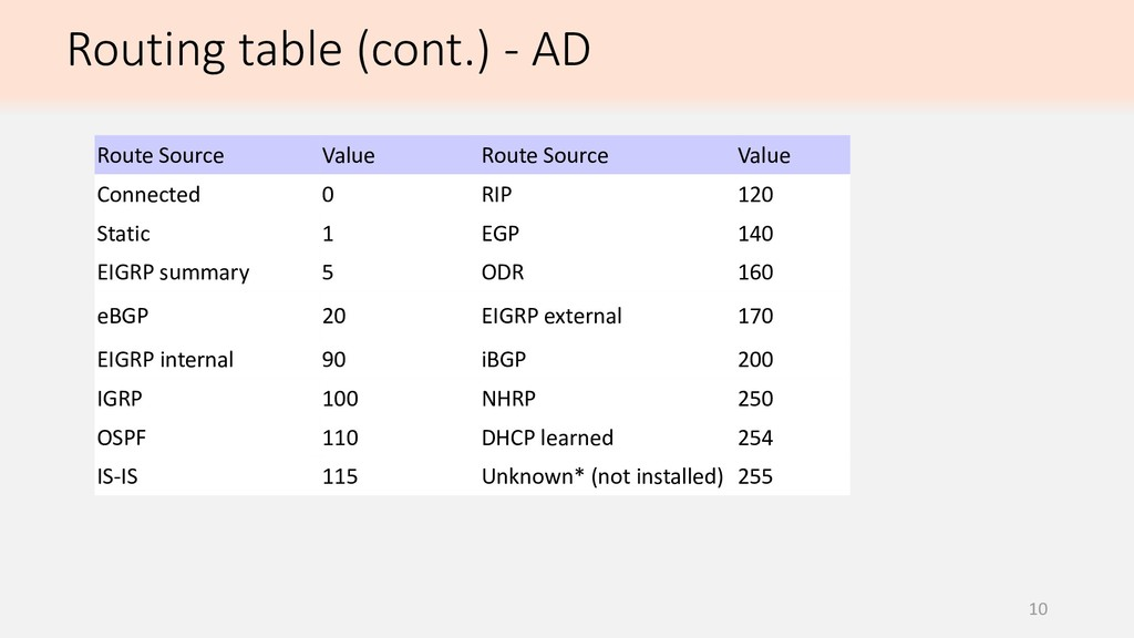 10 Routing table (cont.) - AD Route Source Valu...