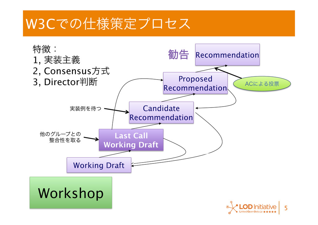 W3CͰͷ༷ࡦఆϓϩηε 5 Working Draft Last Call Wor...