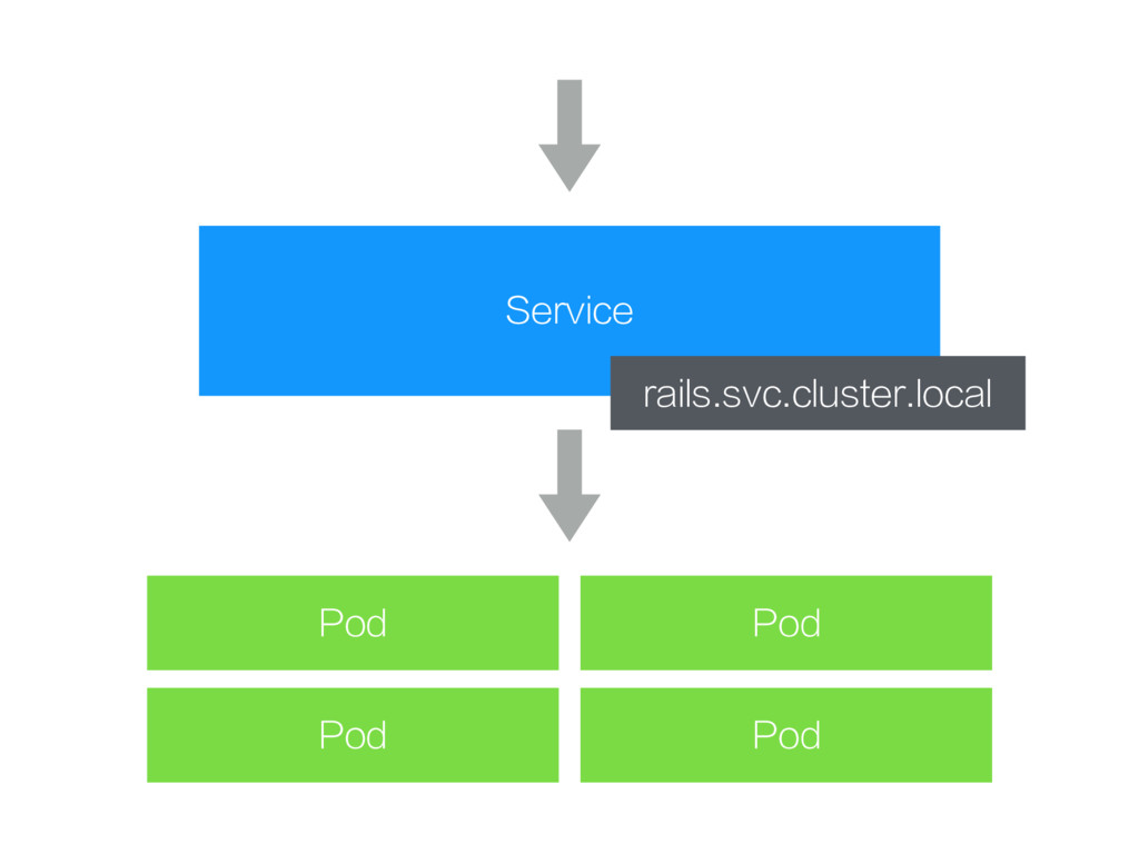 Service Pod Pod Pod Pod rails.svc.cluster.local