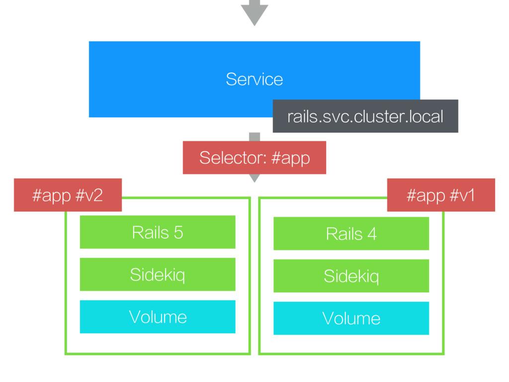 Service rails.svc.cluster.local Volume Sidekiq ...