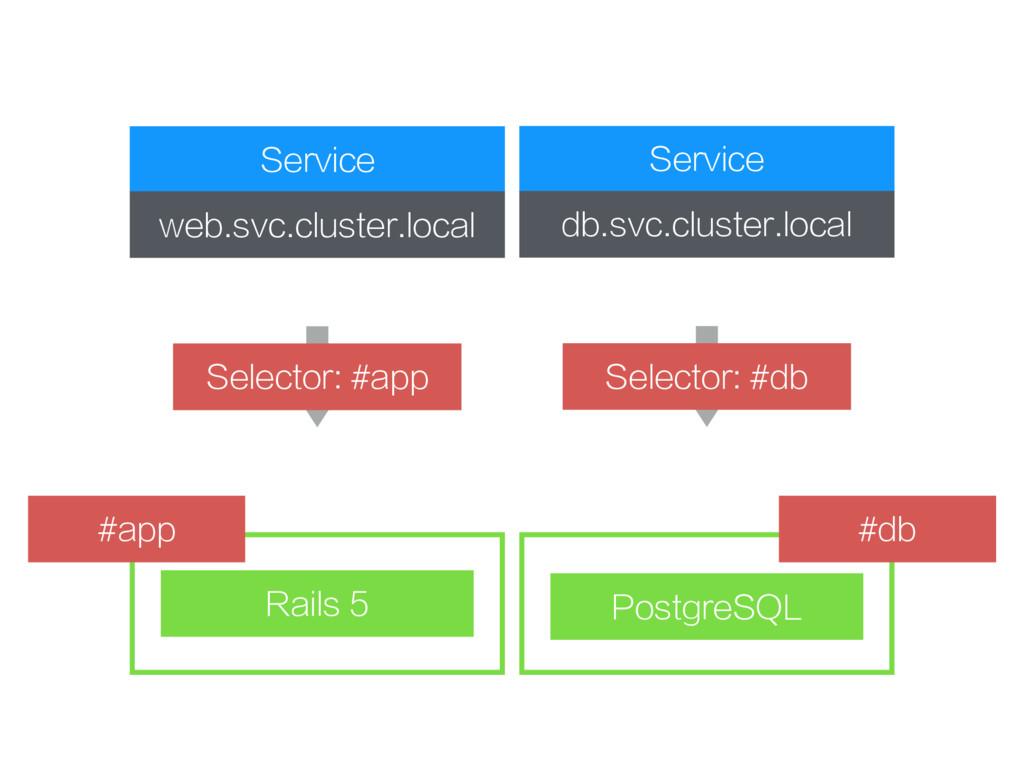 Service web.svc.cluster.local Rails 5 PostgreSQ...