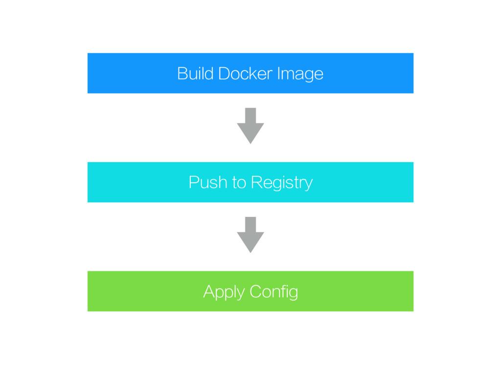 Build Docker Image Push to Registry Apply Config