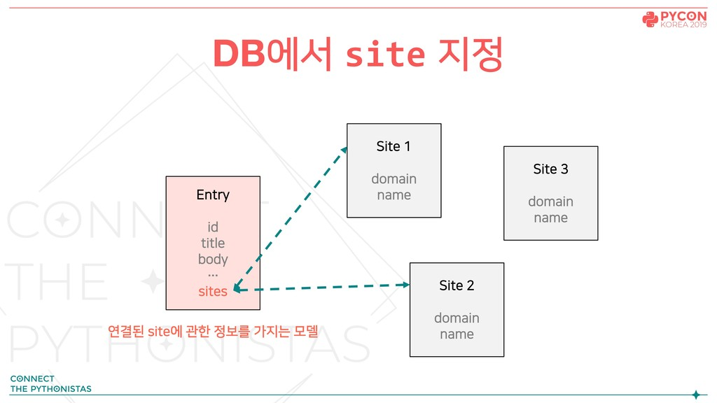 DB에서 site 지정 Site 1 domain name Entry id title ...