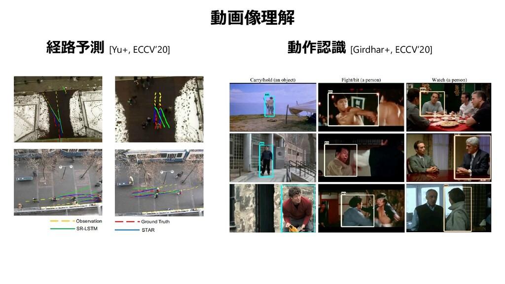 動画像理解 動作認識 [Girdhar+, ECCV'20] 経路予測 [Yu+, ECCV'...