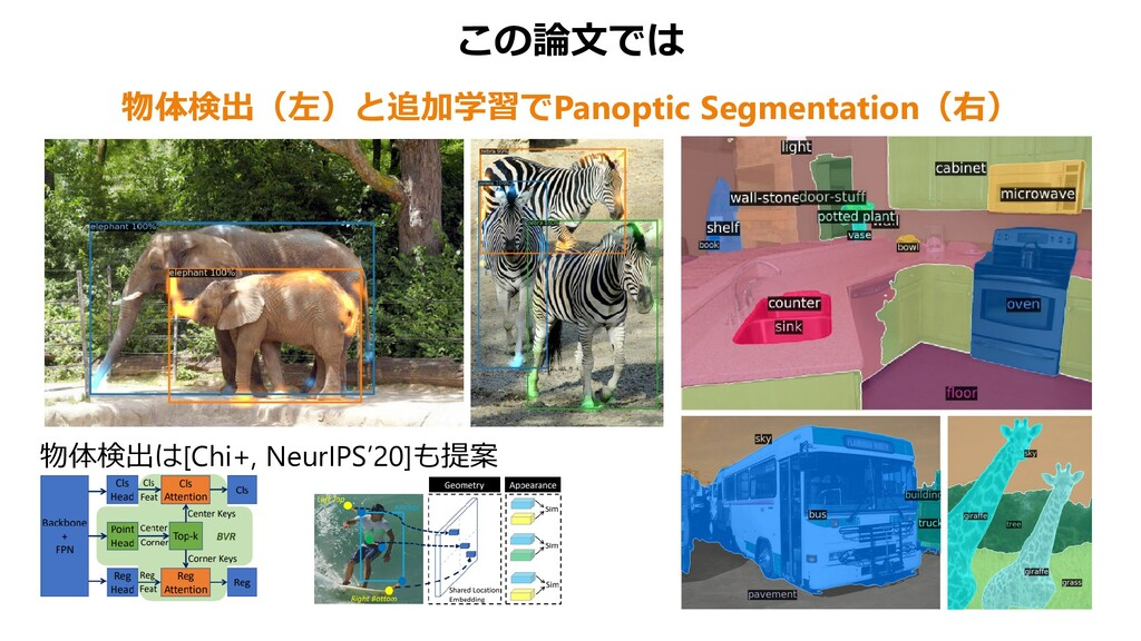 この論文では 物体検出(左)と追加学習でPanoptic Segmentation(右) 物体...