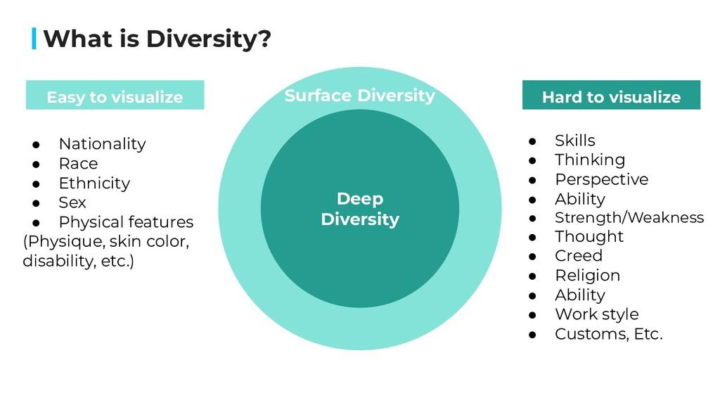 What is Diversity? Deep Diversity Easy to visua...