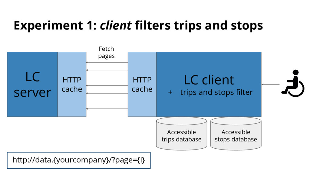 Experiment 1: client filters trips and stops LC...