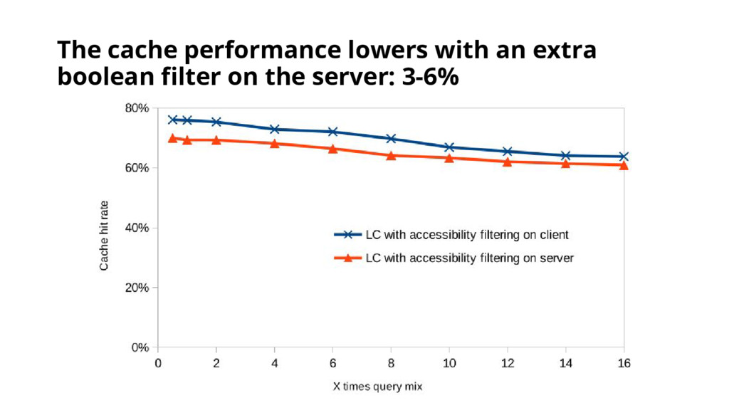 The cache performance lowers with an extra bool...