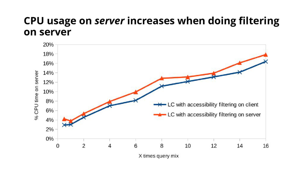 CPU usage on server increases when doing filter...