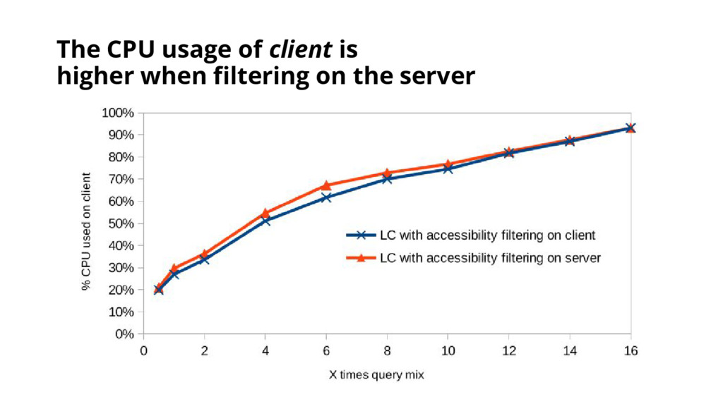 The CPU usage of client is higher when filterin...