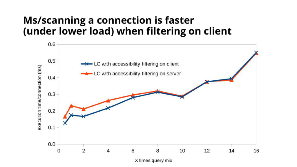 Ms/scanning a connection is faster (under lower...