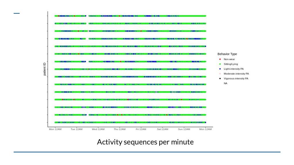 Activity sequences per minute