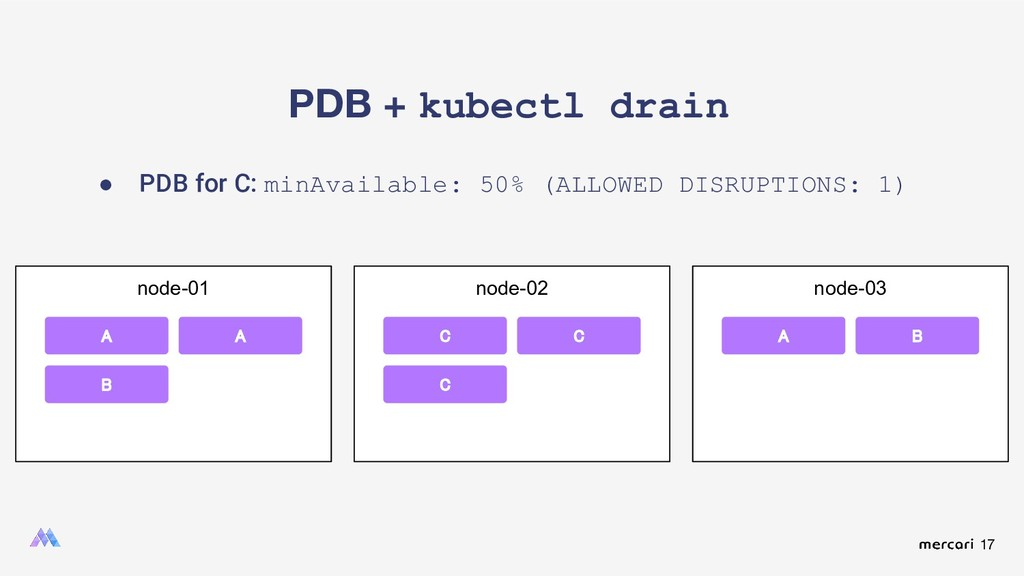 17 PDB + kubectl drain ● PDB for C: minAvailabl...