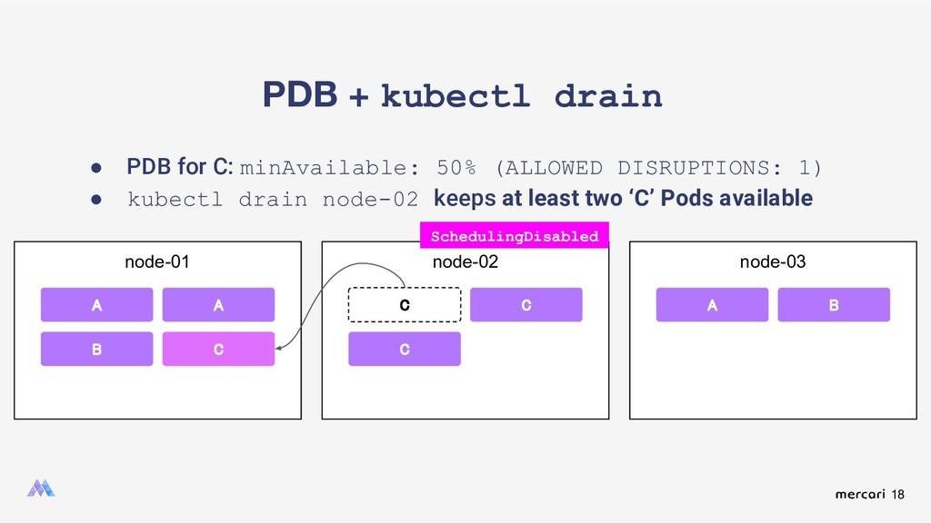 18 PDB + kubectl drain ● PDB for C: minAvailabl...