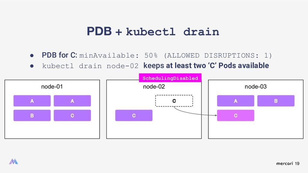 19 PDB + kubectl drain node-01 A A B node-02 C ...