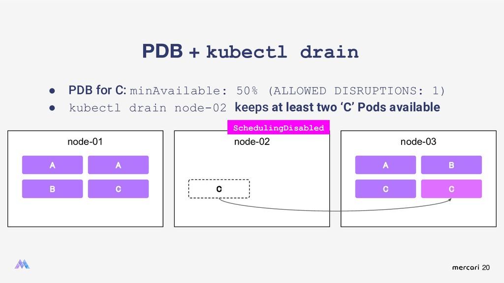 20 PDB + kubectl drain node-01 A A B node-02 no...