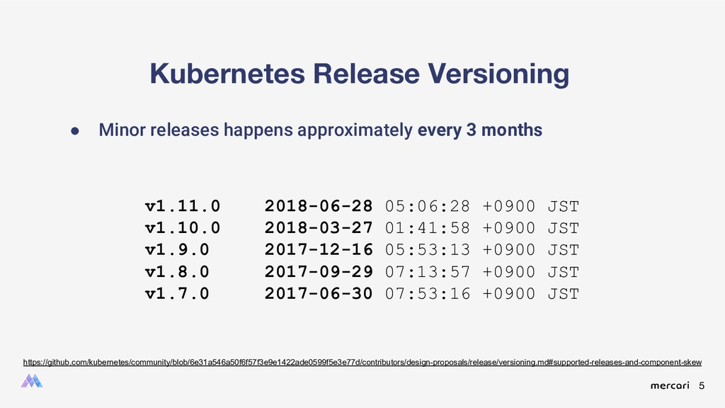 5 Kubernetes Release Versioning ● Minor release...