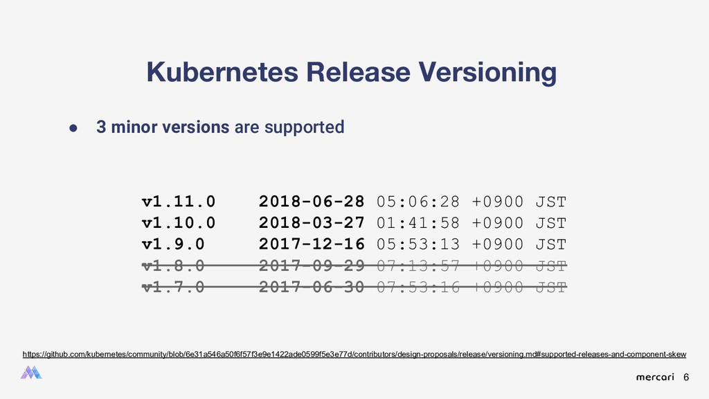 6 Kubernetes Release Versioning ● 3 minor versi...