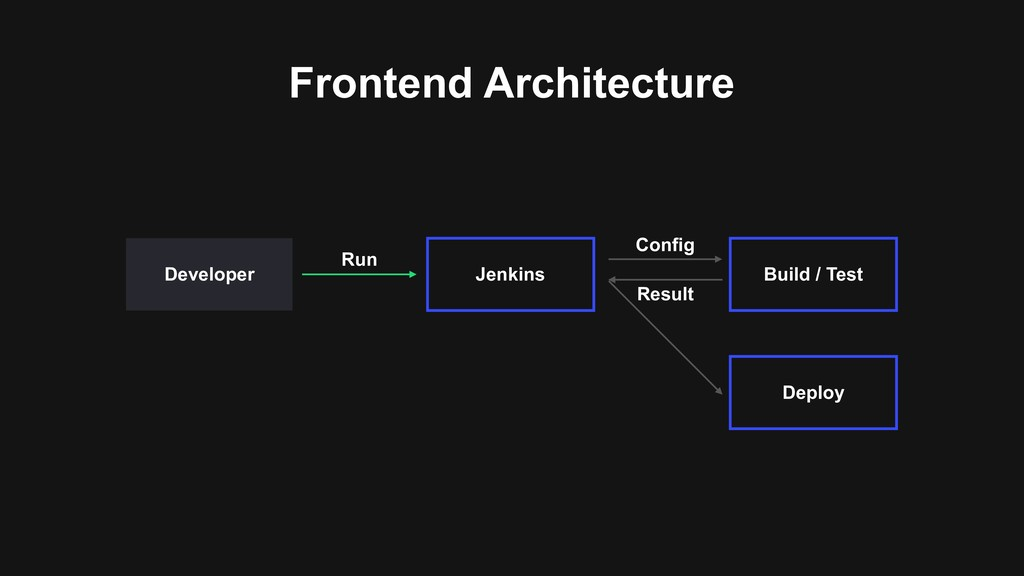 Jenkins Developer Run Frontend Architecture Bui...