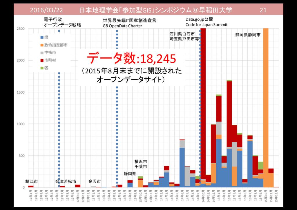 2016/03/22 日本地理学会「参加型GIS」シンポジウム@早稲田大学 21 Data.g...