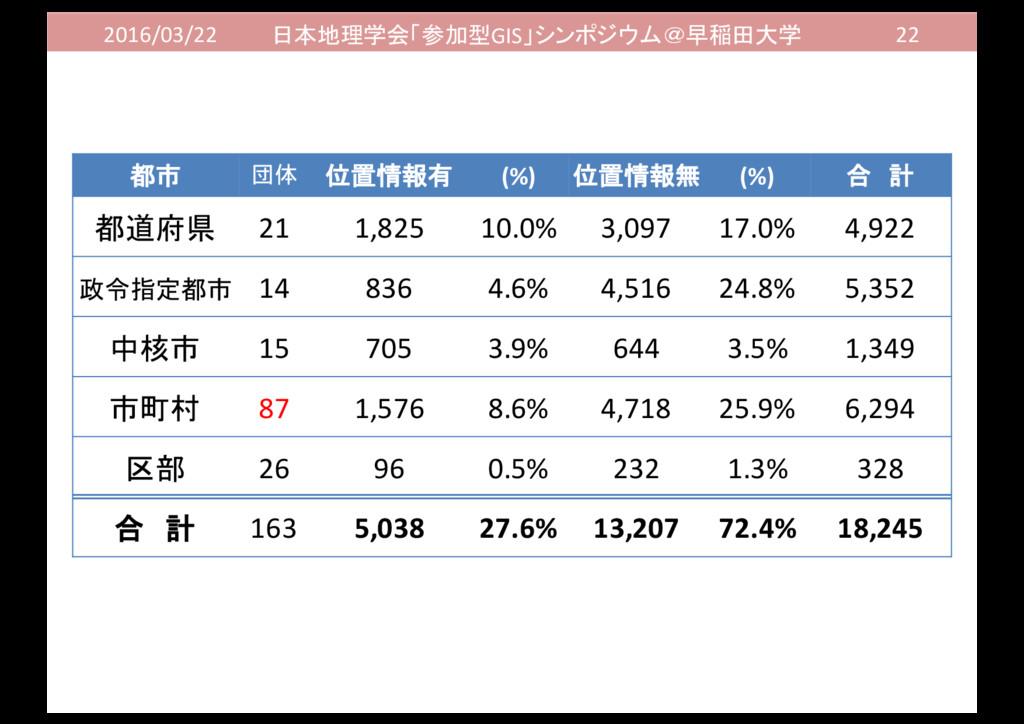 2016/03/22 日本地理学会「参加型GIS」シンポジウム@早稲田大学 22 都市 団体 ...