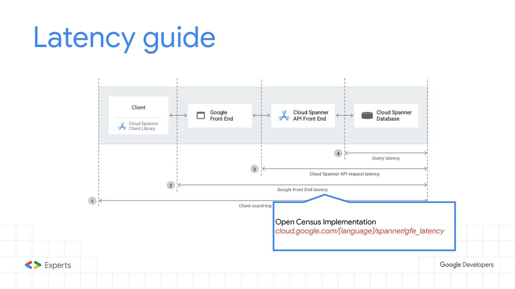 Latency guide Open Census Implementation cloud....