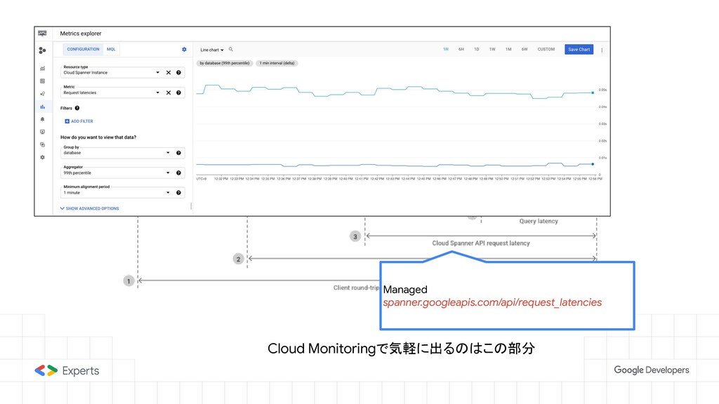 Latency guide Managed spanner.googleapis.com/ap...