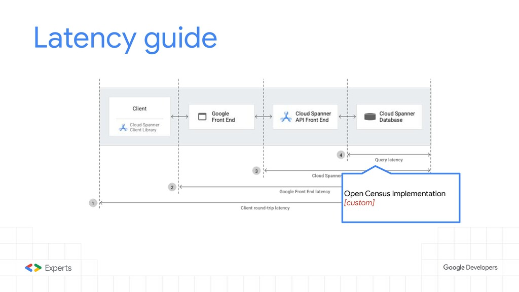 Latency guide Open Census Implementation [custo...