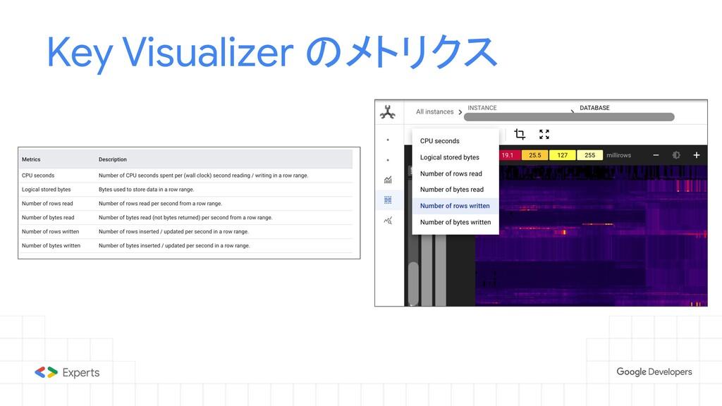 Key Visualizer のメトリクス