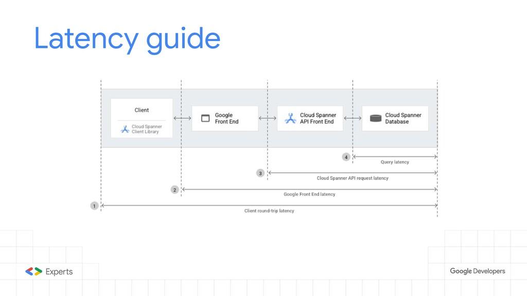 Latency guide
