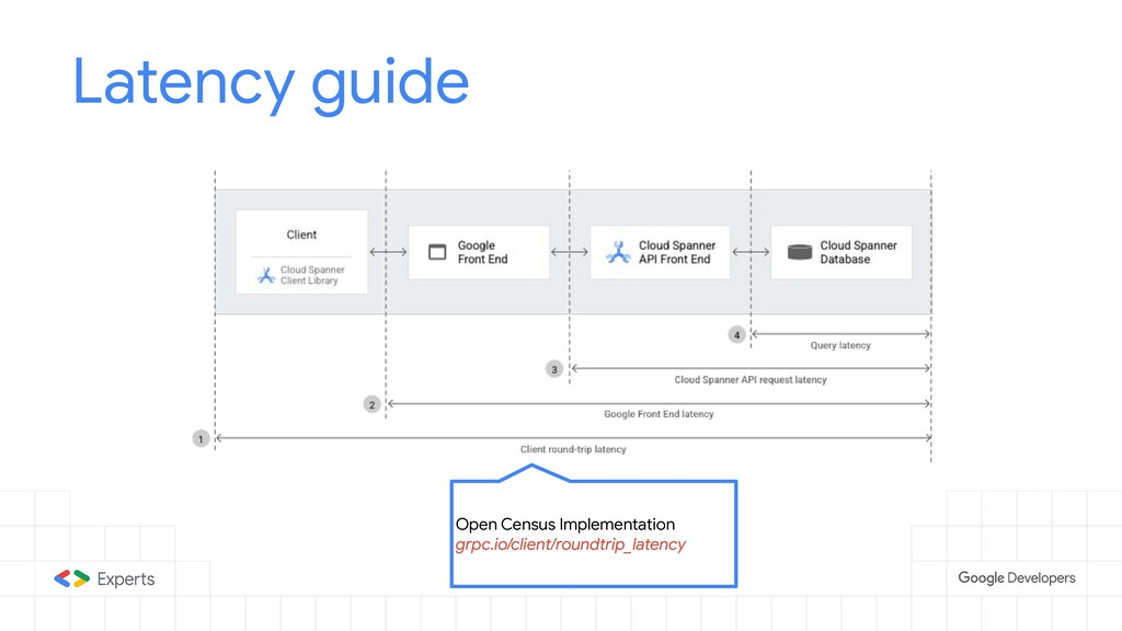 Latency guide Open Census Implementation grpc.i...