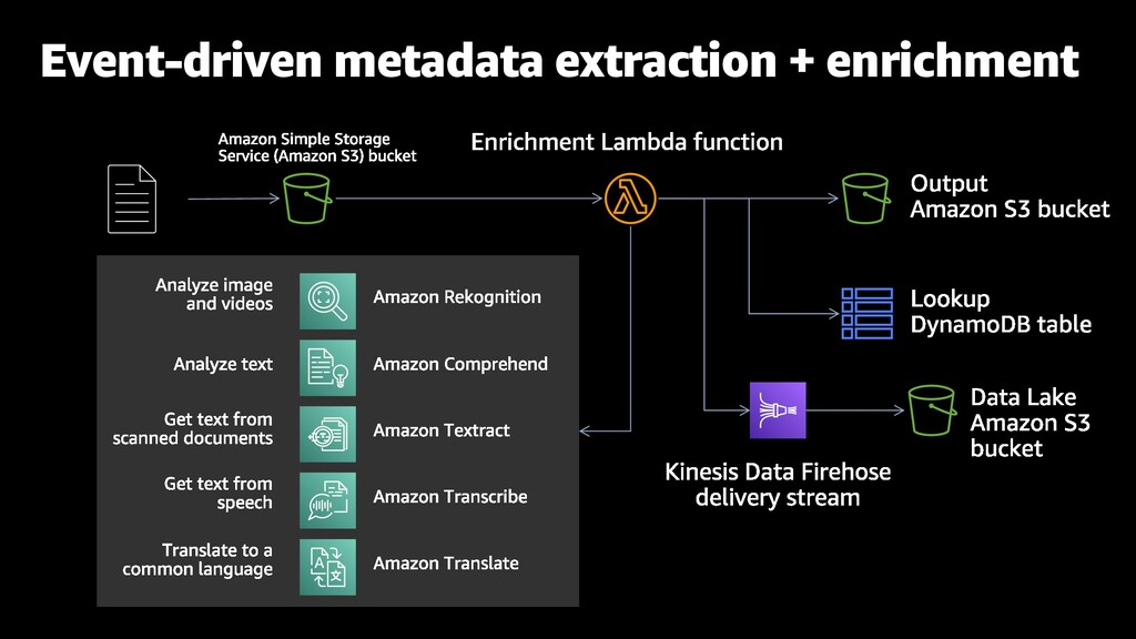 Event-driven metadata extraction + enrichment