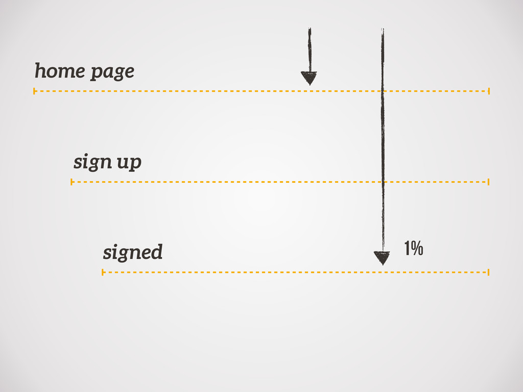 home page sign up signed 1%