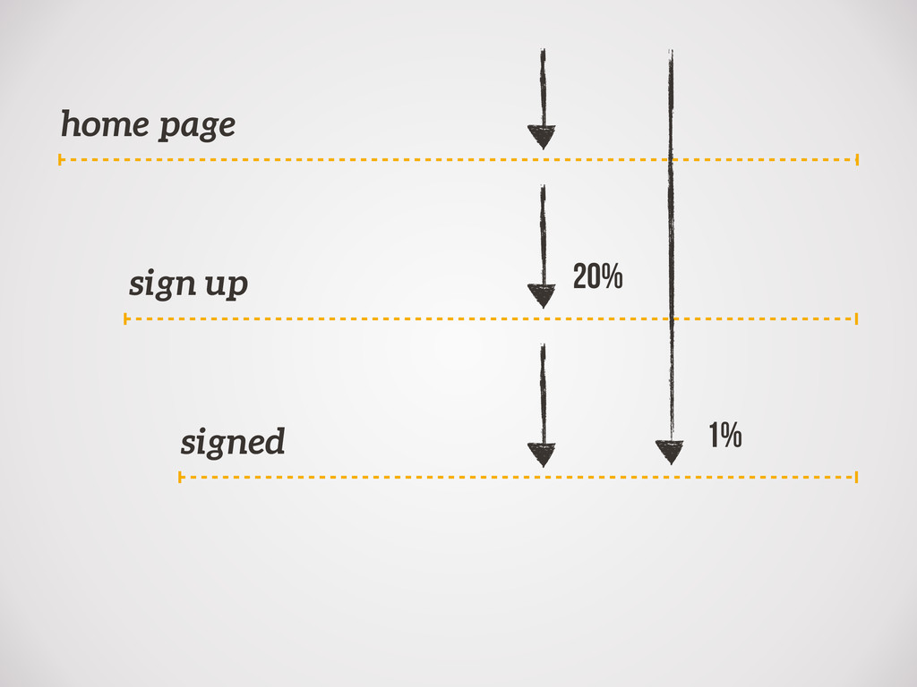 home page sign up signed 1% 20%