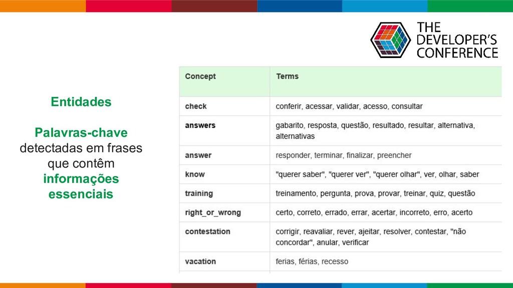 Globalcode – Open4education Entidades Palavras-...