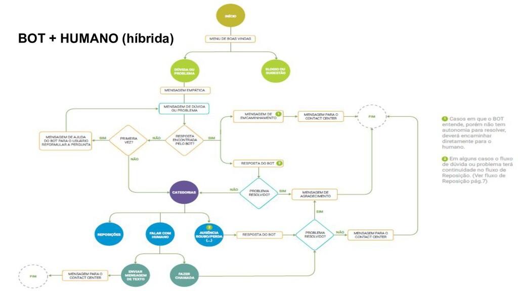 Globalcode – Open4education BOT + HUMANO (híbri...