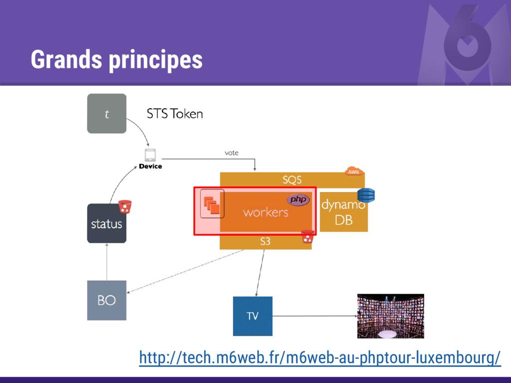 Grands principes http://tech.m6web.fr/m6web-au-...