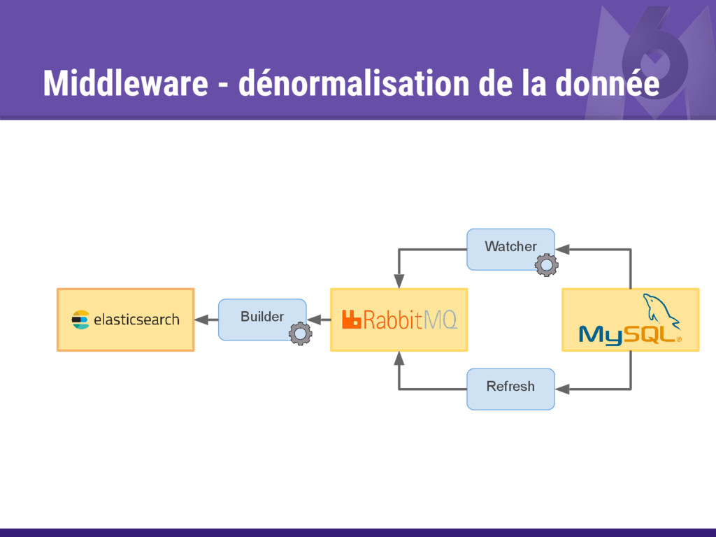 Middleware - dénormalisation de la donnée Watch...