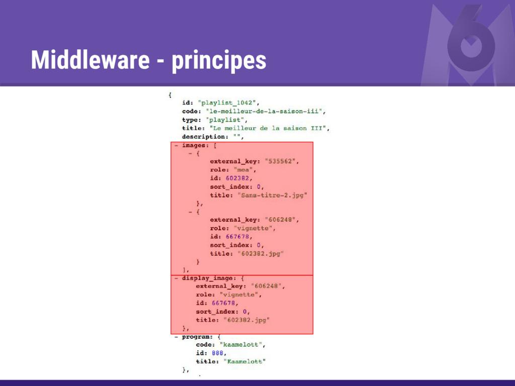 Middleware - principes