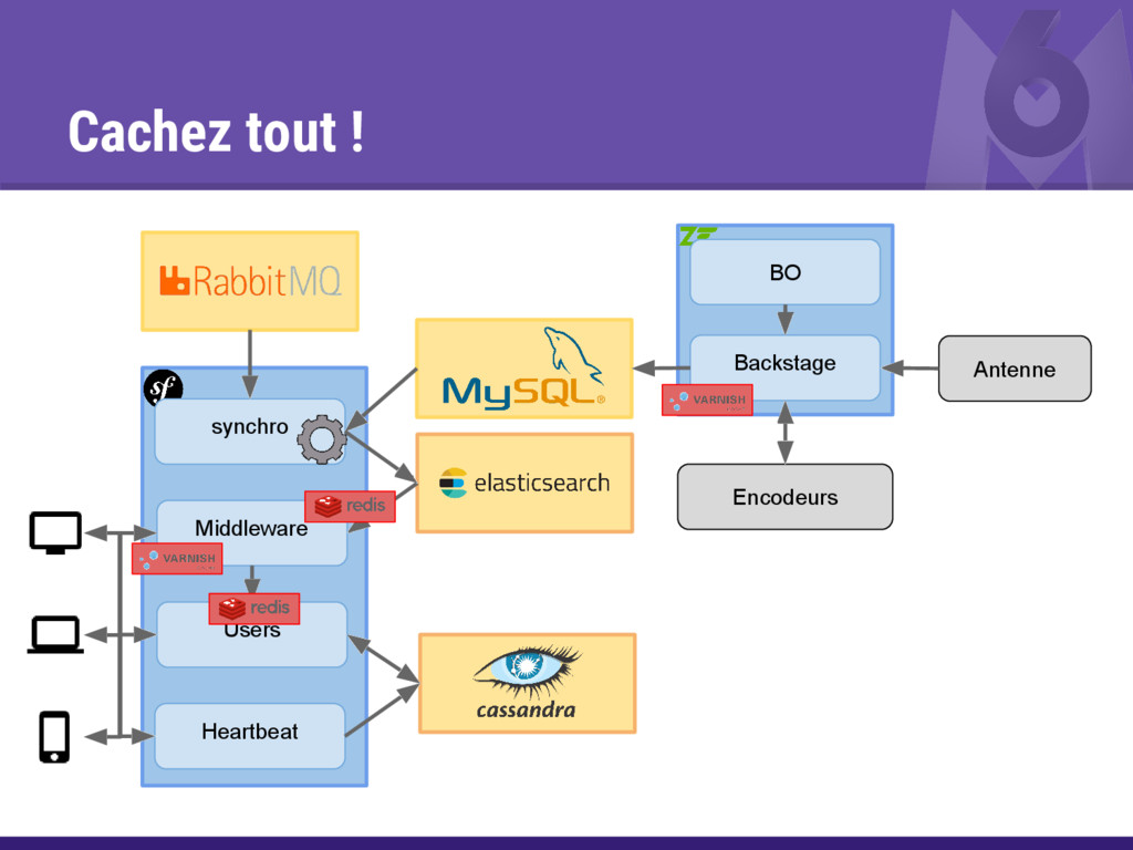 Cachez tout ! Backstage BO Middleware Users Hea...