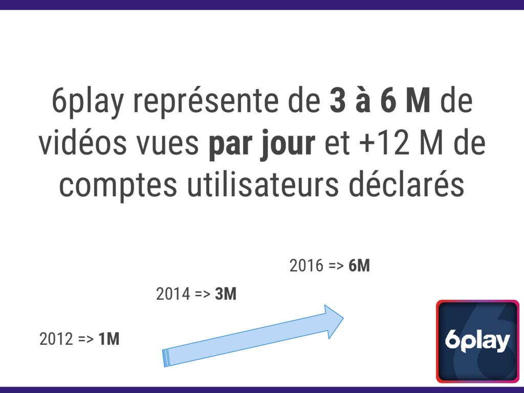 6play représente de 3 à 6 M de vidéos vues par ...