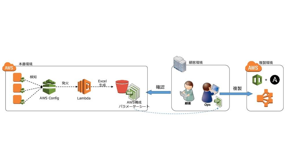 確認 顧客 顧客環境 AWS Config Excel 生成 AWS構成 パラメーターシート ...