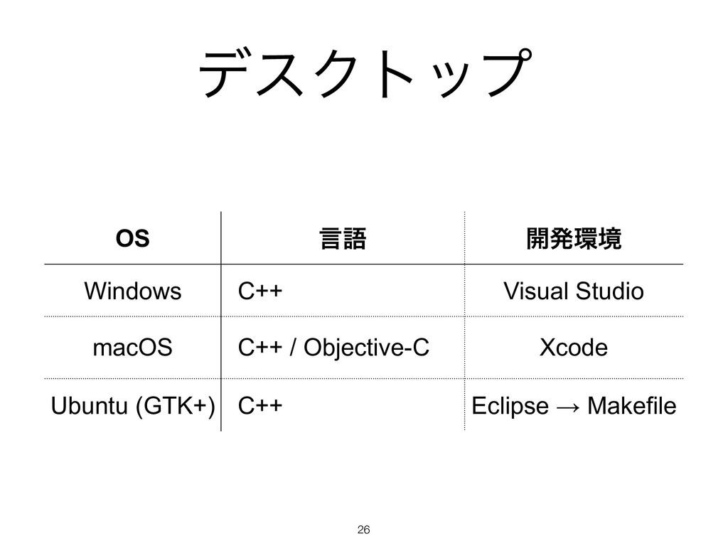 σεΫτοϓ !26 OS ݴޠ ։ൃڥ Windows C++ Visual Studio...