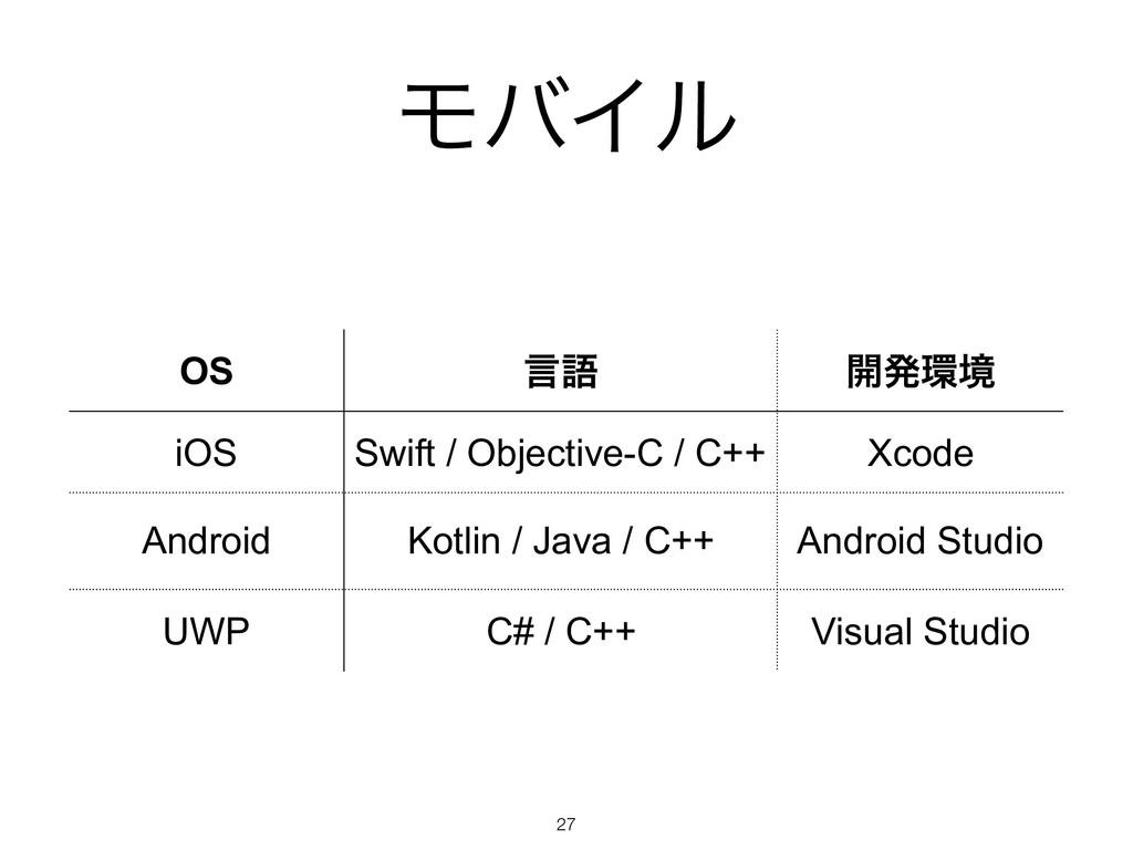 ϞόΠϧ !27 OS ݴޠ ։ൃڥ iOS Swift / Objective-C / C...