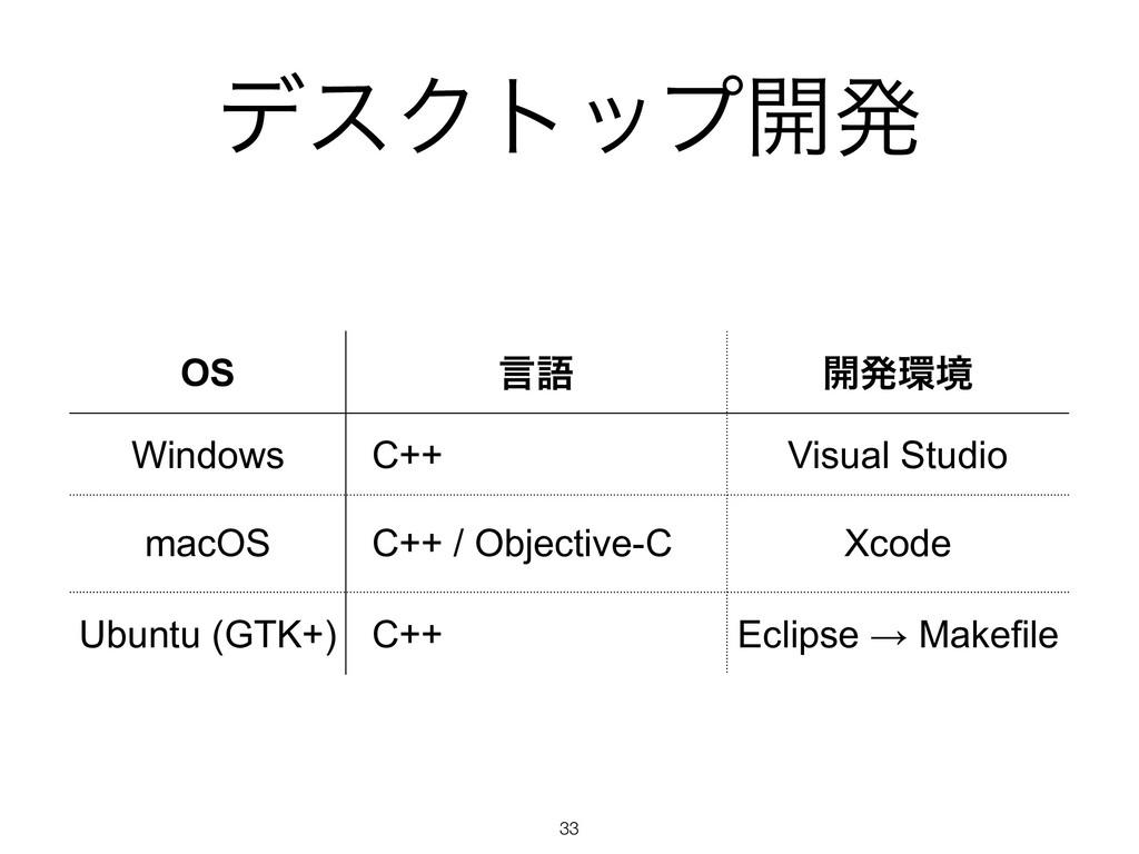 σεΫτοϓ։ൃ !33 OS ݴޠ ։ൃڥ Windows C++ Visual Stud...
