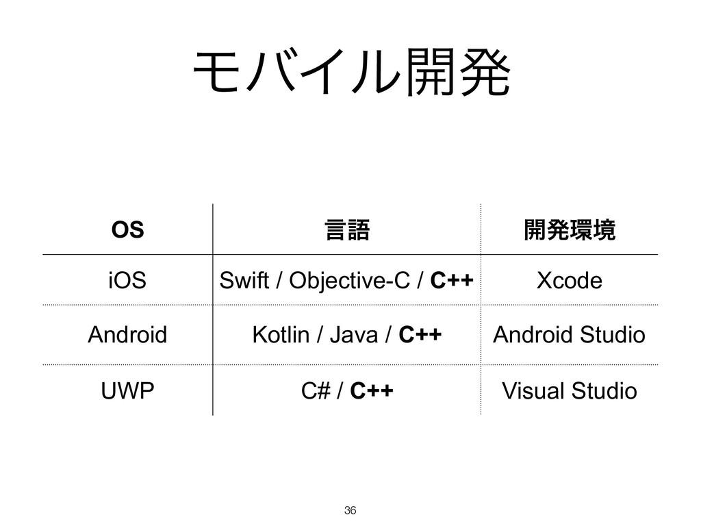 ϞόΠϧ։ൃ !36 OS ݴޠ ։ൃڥ iOS Swift / Objective-C /...