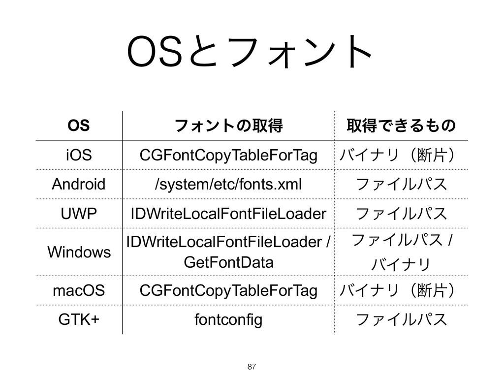 04ͱϑΥϯτ !87 OS ϑΥϯτͷऔಘ औಘͰ͖Δͷ iOS CGFontCopyTa...